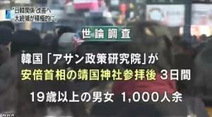 韓国世論調査⇒「6割が大統領は関係改善に努力を」2