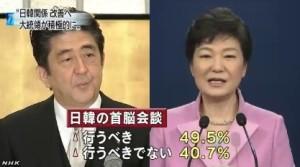 韓国世論調査⇒「6割が大統領は関係改善に努力を」3