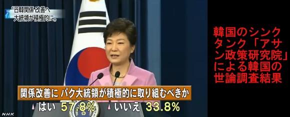 韓国世論調査⇒「6割が大統領は関係改善に努力を」4