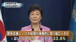 韓国世論調査⇒「6割が大統領は関係改善に努力を」5
