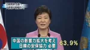 韓国世論調査⇒「6割が大統領は関係改善に努力を」6
