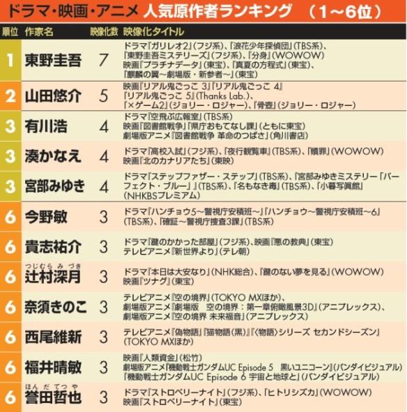 <ドラマ・映画・アニメ>人気原作者ランキング表(1位~6位) 【調査方法】 ⇒ 2012年1月1日~2013年12月31日までの2年間に、映画化、4話以上の連続ドラマ化、劇場版アニメ化、テレビアニメ化された小説(ライトノベルを含む)を調査(映画作品公開1回で1、ドラマやアニメは1クールで1とカウント)。作家別にランキング。