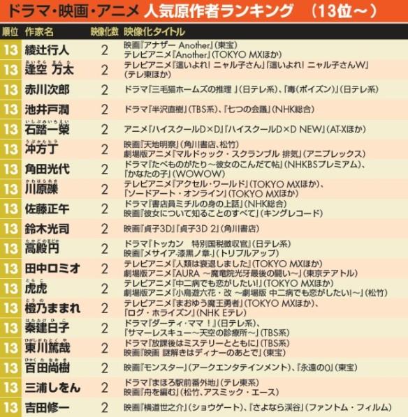 <ドラマ・映画・アニメ>人気原作者ランキング表(13位~)