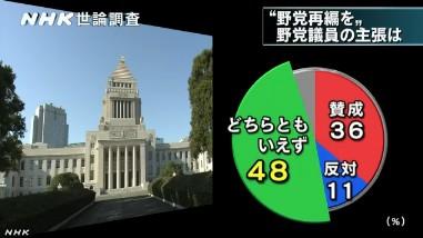 NHK世論調査2014年1月 「野党再編」野党議員の主張をどう思うか