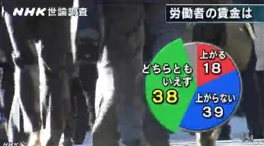NHK世論調査2014年1月 労働者の賃金は上がるか