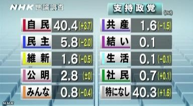 NHK世論調査2014年1月 各政党の支持率