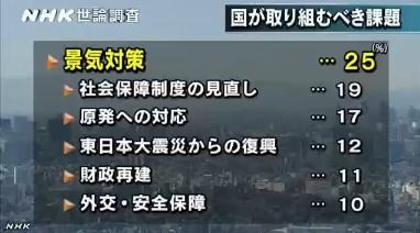 NHK世論調査2014年1月 国が取り組むべき課題