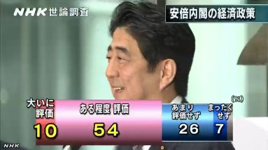 NHK世論調査2014年1月 安倍内閣の経済政策への評価
