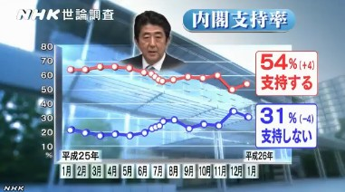 NHK世論調査2014年1月_安倍内閣支持率