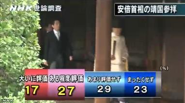 NHK世論調査2014年1月 安倍首相の靖国参拝に対する評価