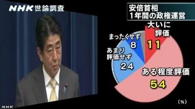 NHK世論調査2014年1月_安倍首相の1年間の政権運営の評価