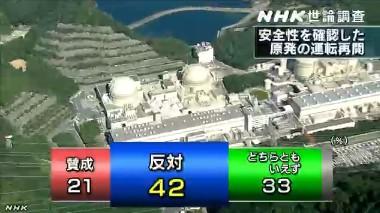 NHK世論調査2014年1月 安全性を確認した原発の再稼働をすべきか