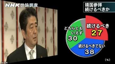 NHK世論調査2014年1月 安靖国参拝を続けるべきか
