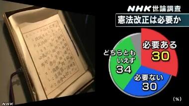 NHK世論調査2014年1月_憲法改正は必要か