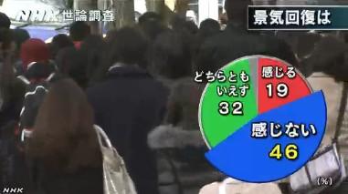NHK世論調査2014年1月_景気回復を感じるか
