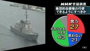 NHK世論調査2014年1月 集団的自衛権の行使をできるようにすべきか