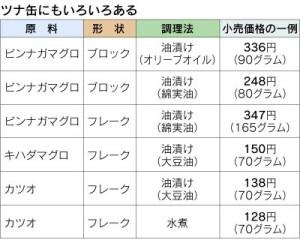 「ツナ缶=マグロ缶」ではない、世界の主流はカツオ(日経2014-2-25)画像4