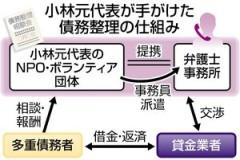 債務整理1億5000万円脱税_NPO元代表告発_仕組み図解