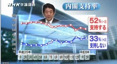 NHK世論調査2014年2月 安倍内閣支持率