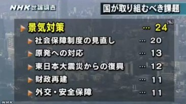 NHK世論調査2014年2月 国が取り組むべき課題は何か