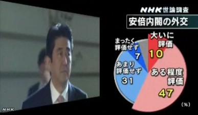 NHK世論調査2014年2月_安倍内閣の外交への評価