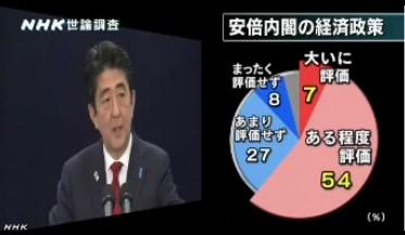 NHK世論調査2014年2月_安倍内閣の経済政策への評価