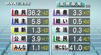 NHK世論調査2014年2月_政党支持率
