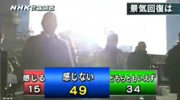 NHK世論調査2014年2月_景気回復を感じるか
