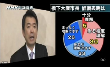 NHK世論調査2014年2月_橋下大阪市長の辞職・再選挙をどう思うか