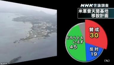 NHK世論調査2014年2月_米軍普天間基地の移転・賛成か反対か