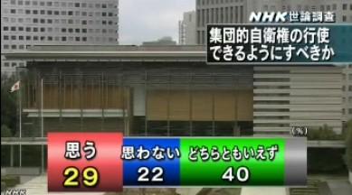 NHK世論調査2014年2月_集団的自衛権の行使をできるようにすべきか