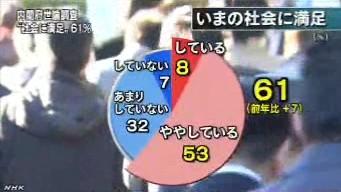 内閣府・社会意識に関する世論調査(2014年3月発表)_今の社会に満足_グラフ1