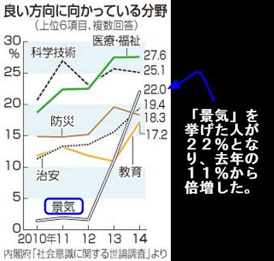 内閣府・社会意識に関する世論調査(2014年3月発表)グラフ