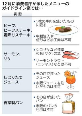 消費者庁が示したメニューのガイドライン案(2013年12月)