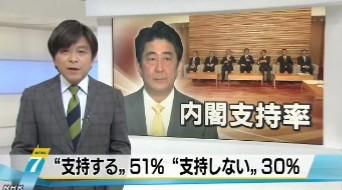 NHK世論調査2014年3月_内閣支持率