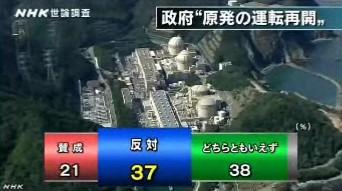 NHK世論調査2014年3月_原発再稼働