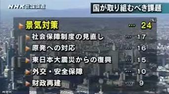 NHK世論調査2014年3月_国が取り組むべき課題は何か