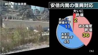 NHK世論調査2014年3月_安倍内閣の復興対応への評価