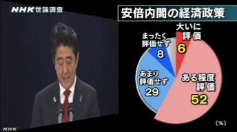 NHK世論調査2014年3月_安倍内閣の経済政策への評価