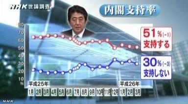NHK世論調査2014年3月_安倍内閣支持率