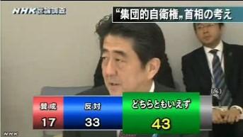 NHK世論調査2014年3月_安倍首相の「集団的自衛権」の考えへの賛成・反対