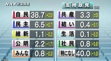 NHK世論調査2014年3月_政党支持率