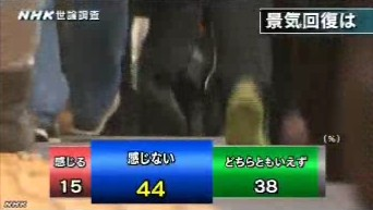 NHK世論調査2014年3月_景気回復を感じるか