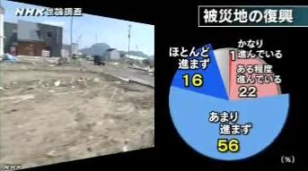 NHK世論調査2014年3月_被災地の復興は進んでいるか