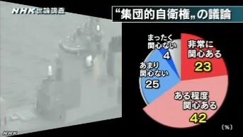 NHK世論調査2014年3月_集団的自衛権