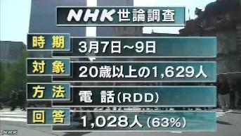 NHK世論調査2014年3月 RDD方式