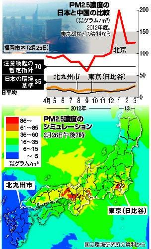 PM2.5濃度の日本と中国の比較グラフ