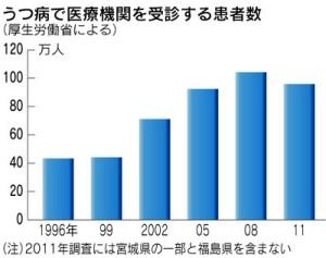うつ病で受診する患者数_グラフ
