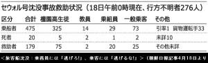 セウォル号沈没事故救助状況一覧表(4月18日)_朝鮮日報