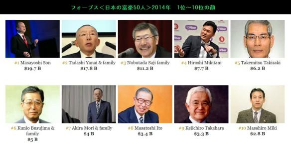 フォーブス<日本の富豪50人>2014年_1位~10位の顔(画像)